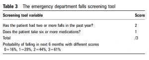 ED falls screening tool