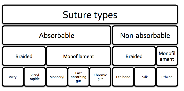 Nice threads a guide to suture choice in the ed canadiem