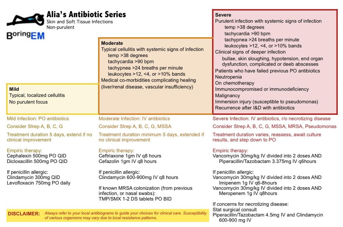 chalk talk skin and soft tissue infections canadiem rh canadiem org