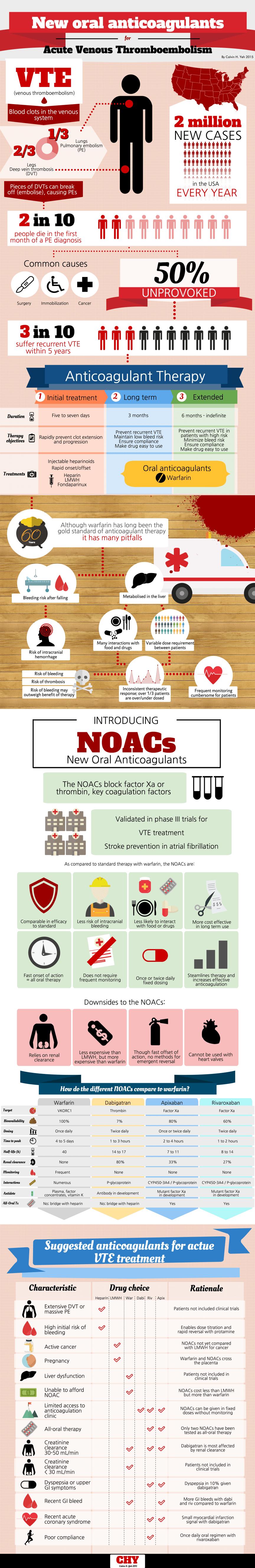NOACS in VTE