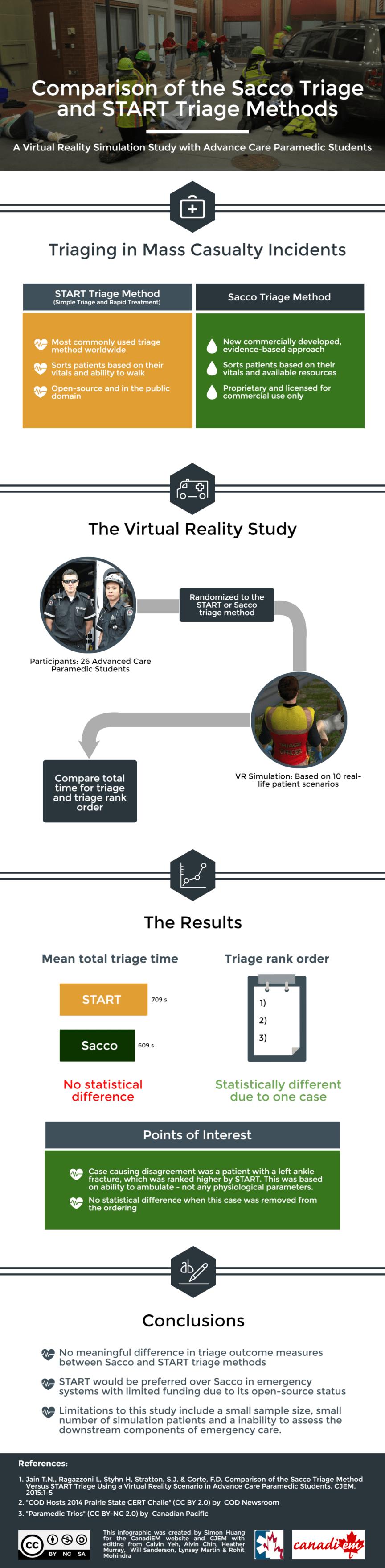 SACCO vs START triage
