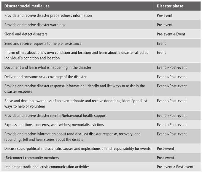 SoMe disaster framework