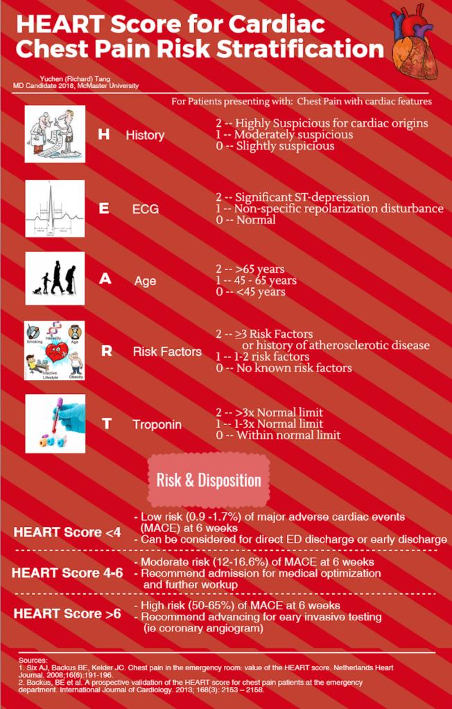 HEART Score