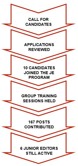 CanadiEM Junior Editor Process