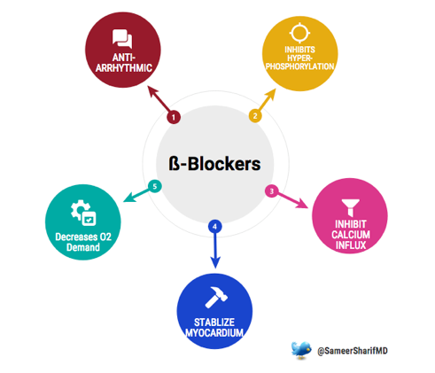 My Heart Goes Boom… ß-Blockers in Cardiac Arrest - CanadiEM