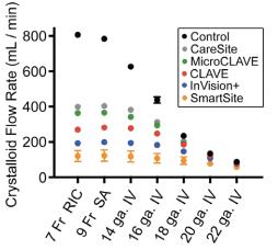 Lehn et al. IV Flow Chart