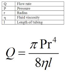 Poiseuille's Law