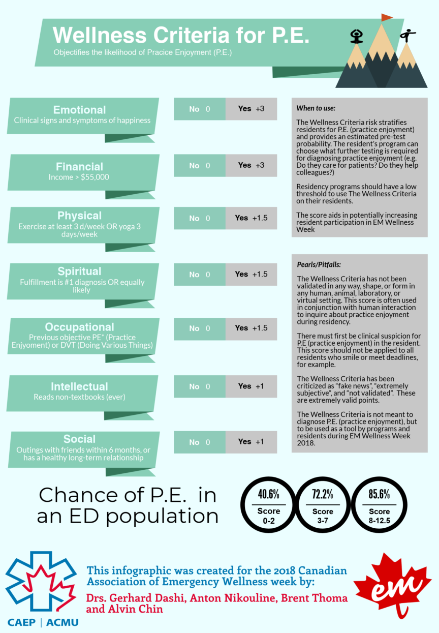 Wellness Criteria for P.E. (Practice Enjoyment) Infographic pic