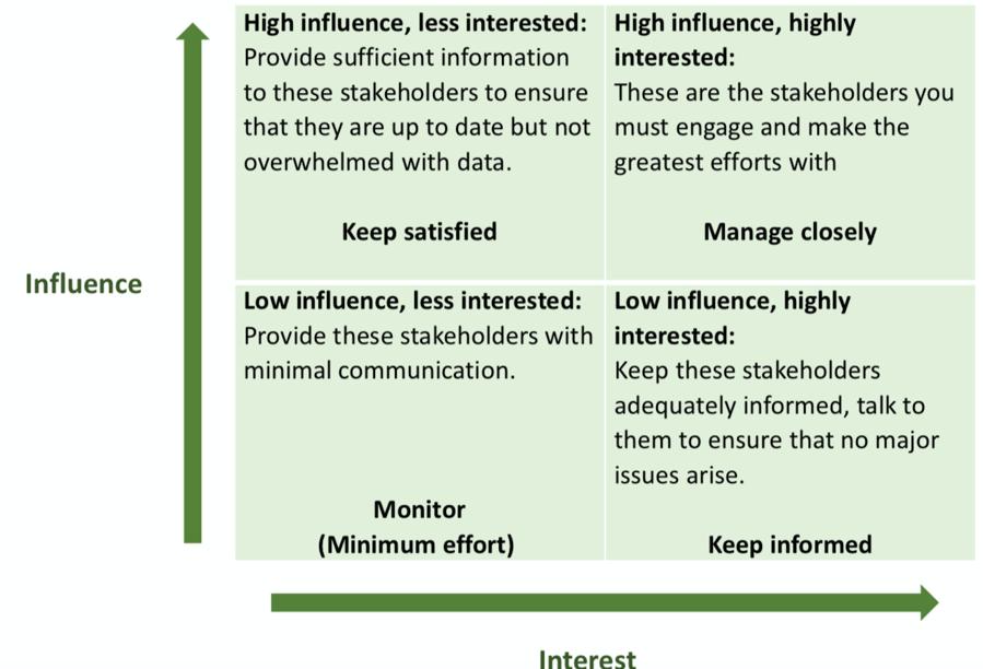 QI stakeholders
