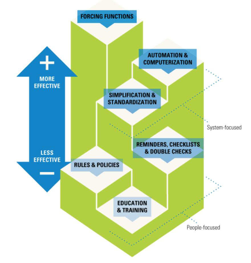 Hierarchy of effectiveness