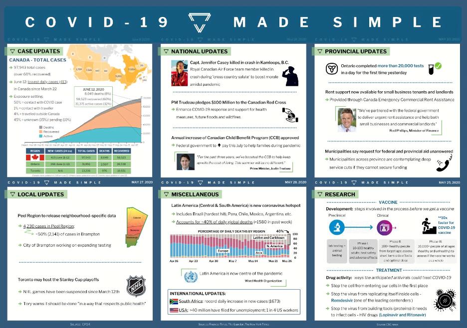 COVID-19 COVID-19 Made Simple