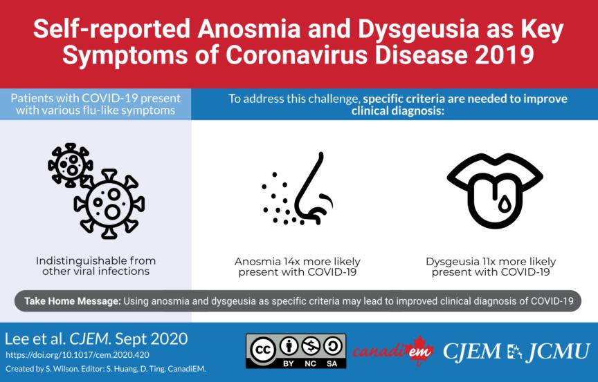 anosmia and dysgeusia are symptoms of COVID-19