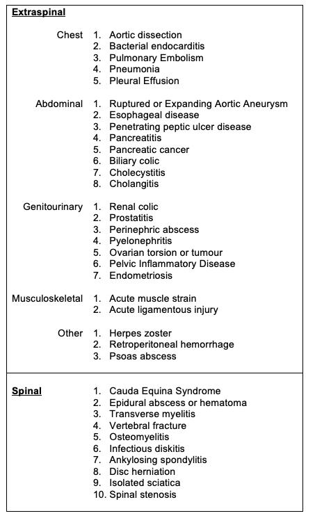 Back pain etiologies